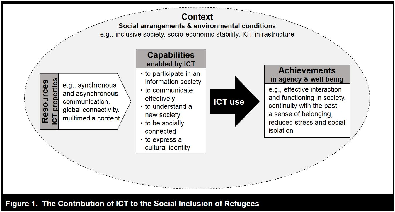 Andrade and Doolin - the contribution of ICT to the social inclusion of refugees