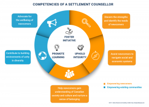 Competencies-of-a-Settlement-Counsellor