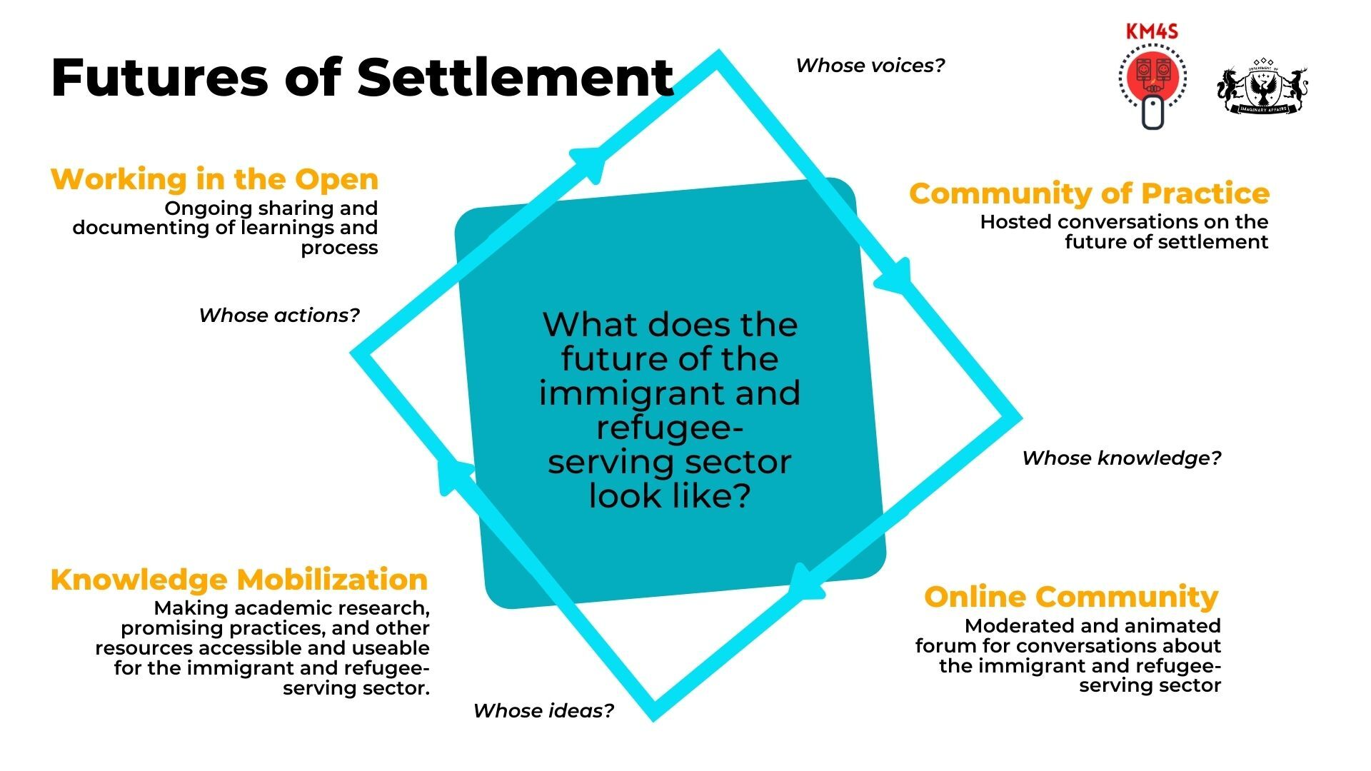 Futures of Settlement