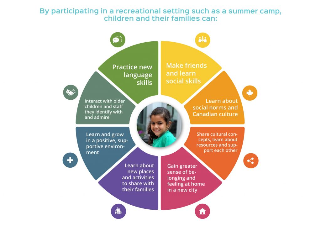 Infographic - Exploring belonging - Experiences of refugee children and families in a Montreal recreational setting
