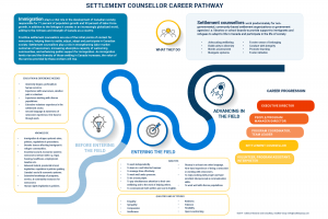 Settlement-Counsellor-Career-Pathway
