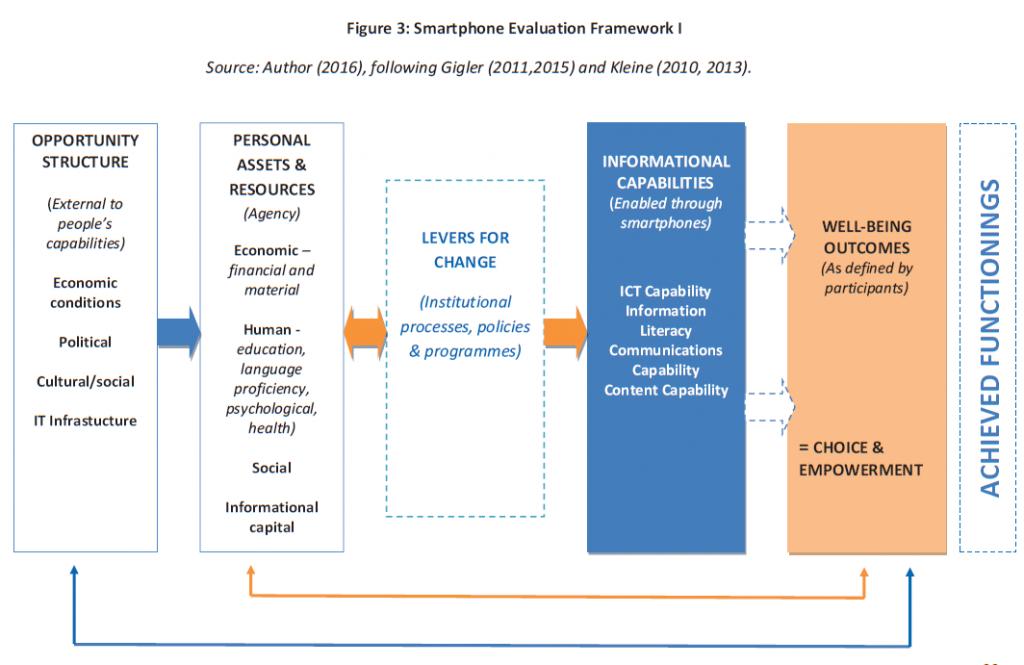 Smartphone Evaluation Framework