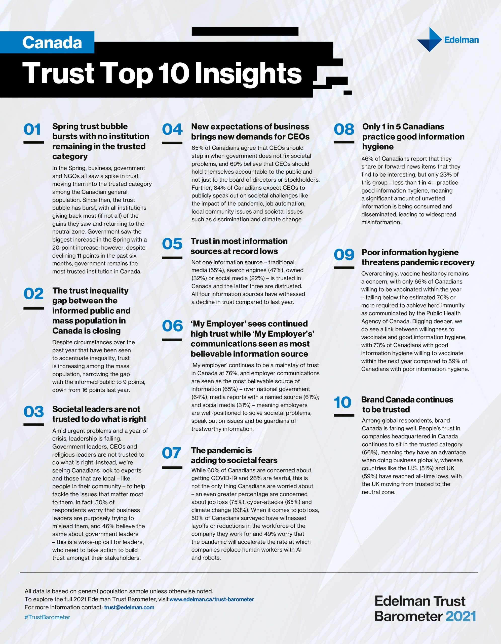 Top 10 Canadian Trust Insights